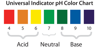 Universal Indicator Chart