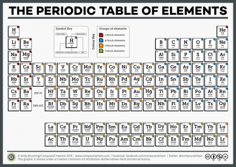CI-Simple-Periodic-Table-of-the-Elements-2018-768x543