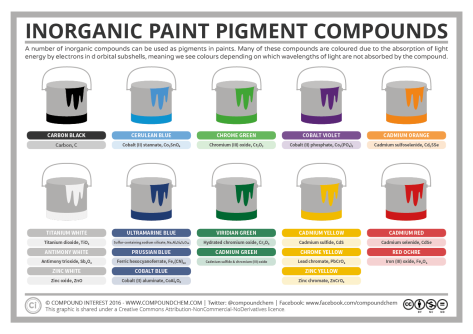 Chemistry-of-Inorganic-Paint-Pigment-Compounds