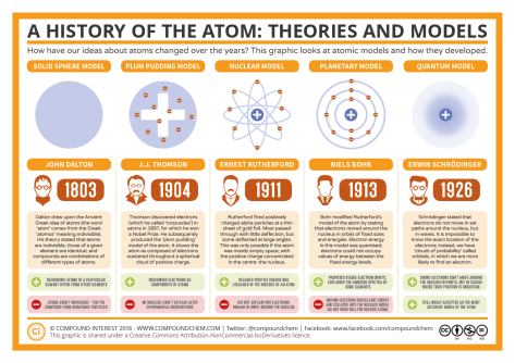 The-History-of-the-Atom-–-Theories-and-Models